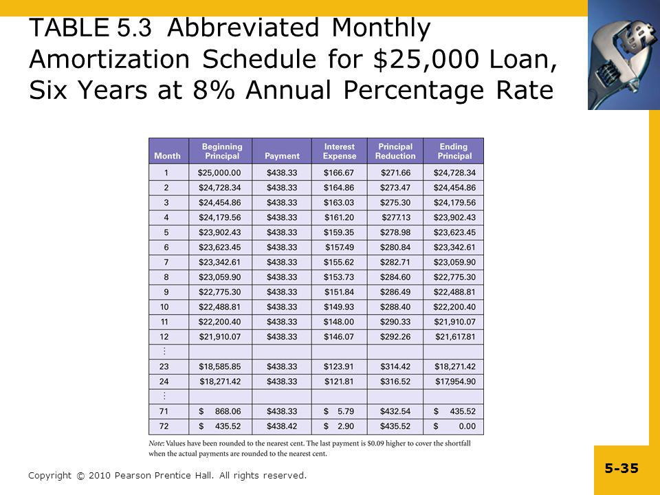 TABLE 5.3 Abbreviated Monthly Amortization Schedule for $25,000 Loan, Six Years at 8% Annual Percentage Rate