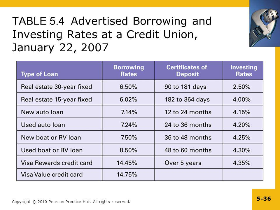 TABLE 5.4 Advertised Borrowing and Investing Rates at a Credit Union, January 22, 2007