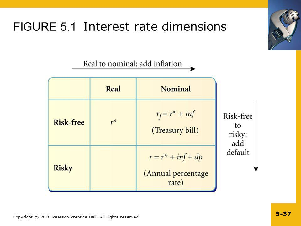 FIGURE 5.1 Interest rate dimensions