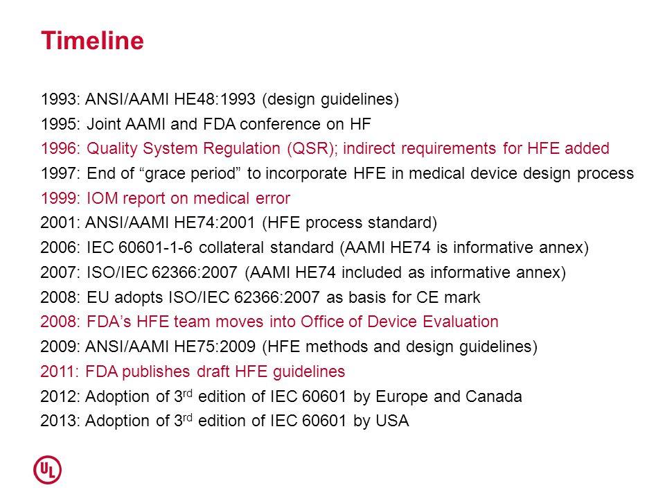 Timeline 1993: ANSI/AAMI HE48:1993 (design guidelines)