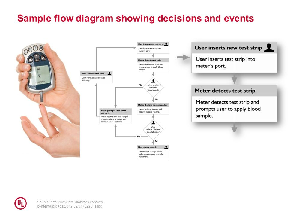 Sample flow diagram showing decisions and events