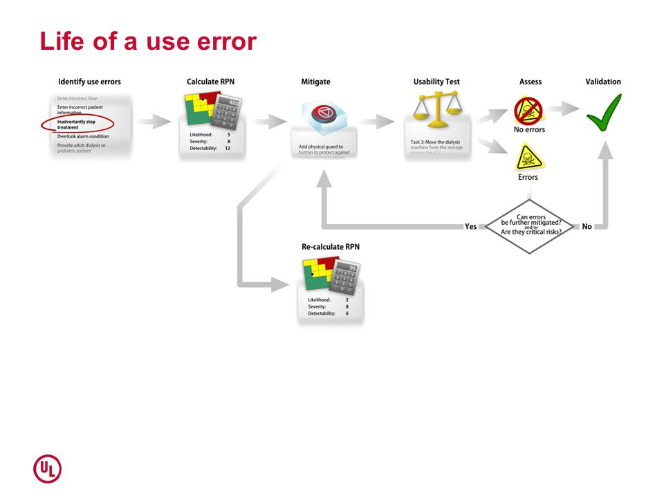 Life of a use error