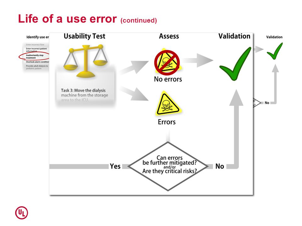 Life of a use error (continued)