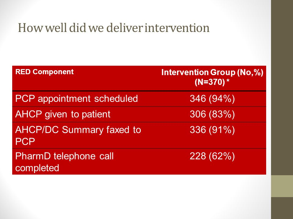 How well did we deliver intervention