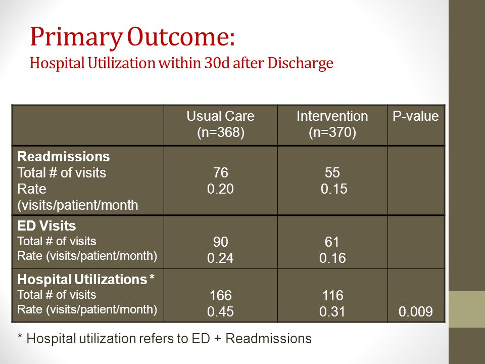 Primary Outcome: Hospital Utilization within 30d after Discharge