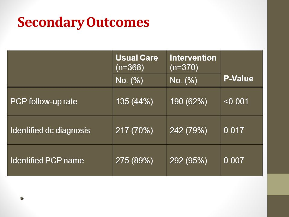 Secondary Outcomes * Usual Care (n=368) Intervention (n=370) P-Value