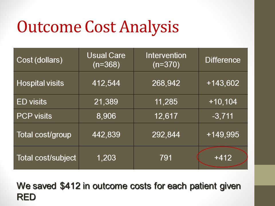 Outcome Cost Analysis Cost (dollars) Usual Care. (n=368) Intervention (n=370) Difference. Hospital visits.