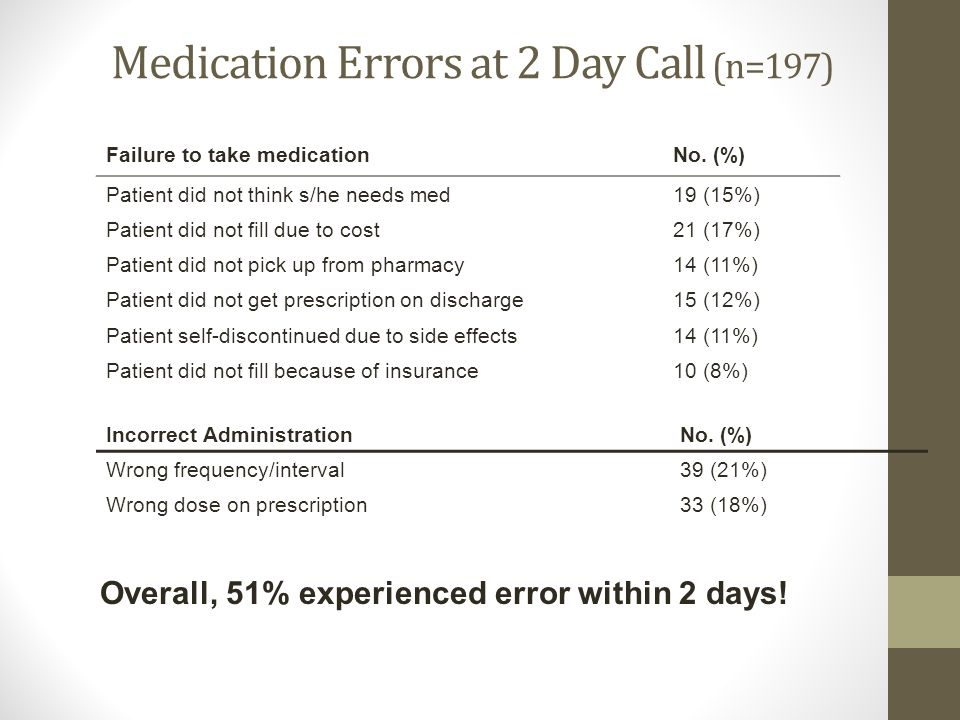 Medication Errors at 2 Day Call (n=197)