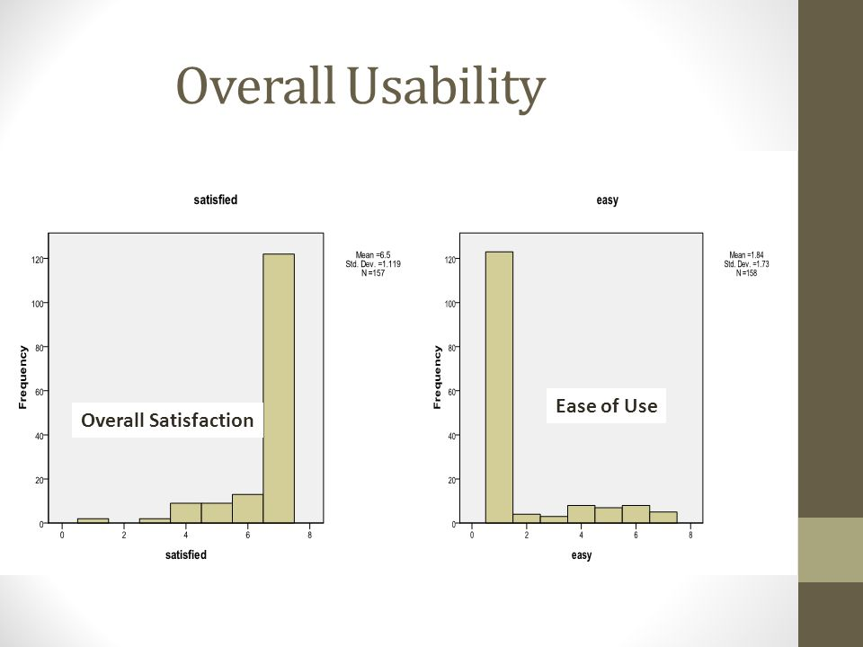 Overall Usability Ease of Use Overall Satisfaction