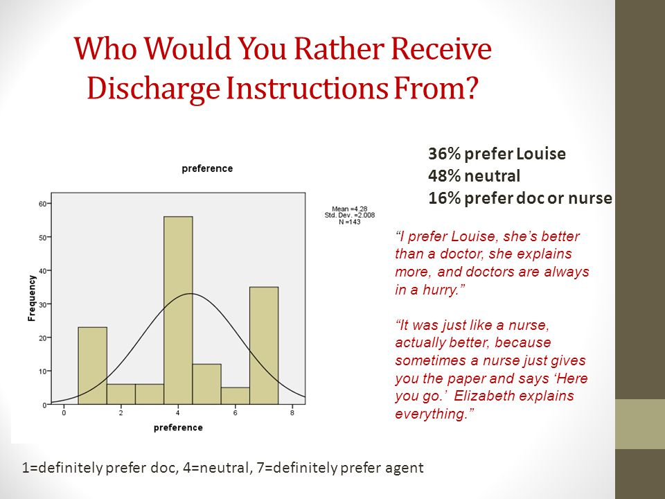 Who Would You Rather Receive Discharge Instructions From