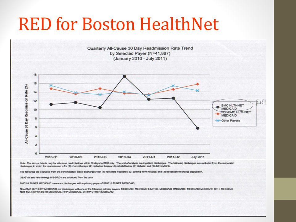 RED for Boston HealthNet