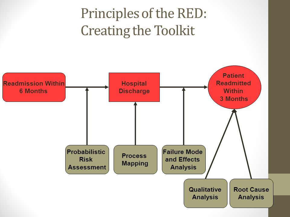 Principles of the RED: Creating the Toolkit