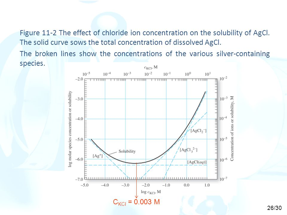 Figure 11-2 The effect of chloride ion concentration on the solubility of AgCl. The solid curve sows the total concentration of dissolved AgCl.