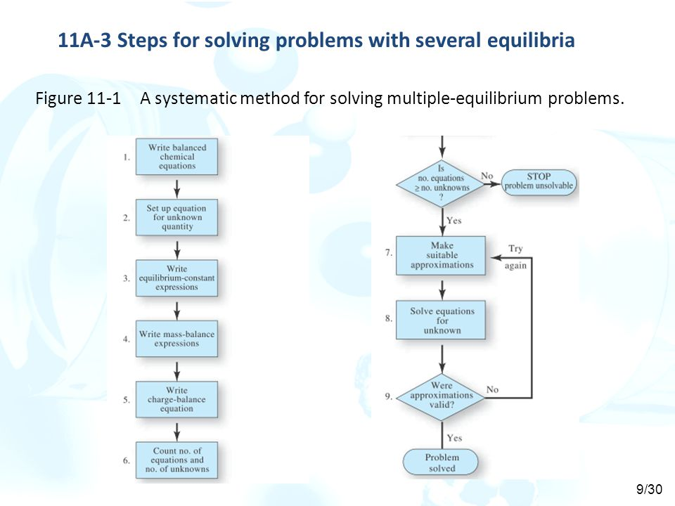 11A-3 Steps for solving problems with several equilibria