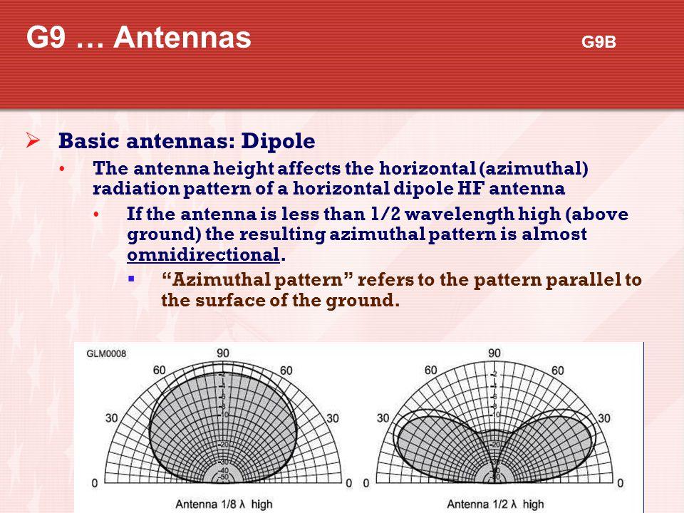 G9 … Antennas G9B Basic antennas: Dipole