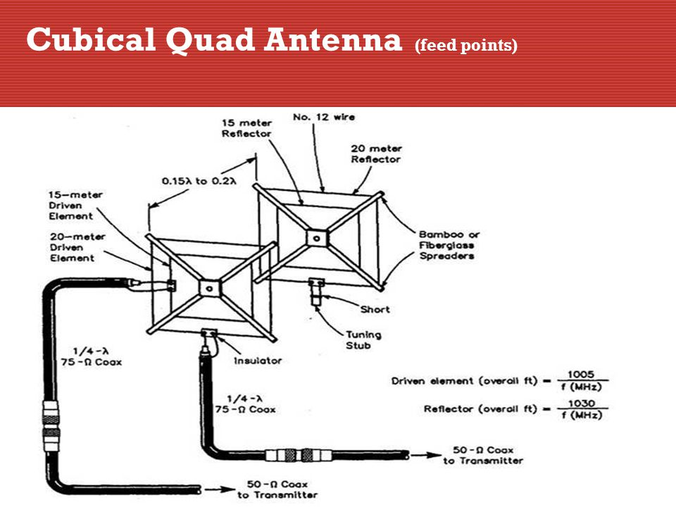 Cubical Quad Antenna (feed points)