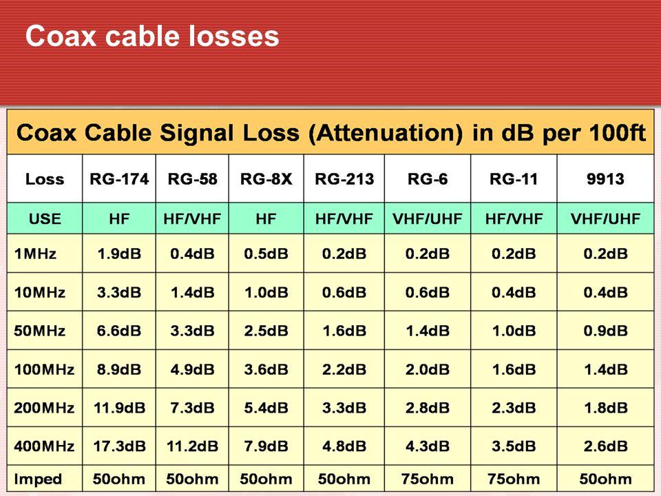 Coax cable losses