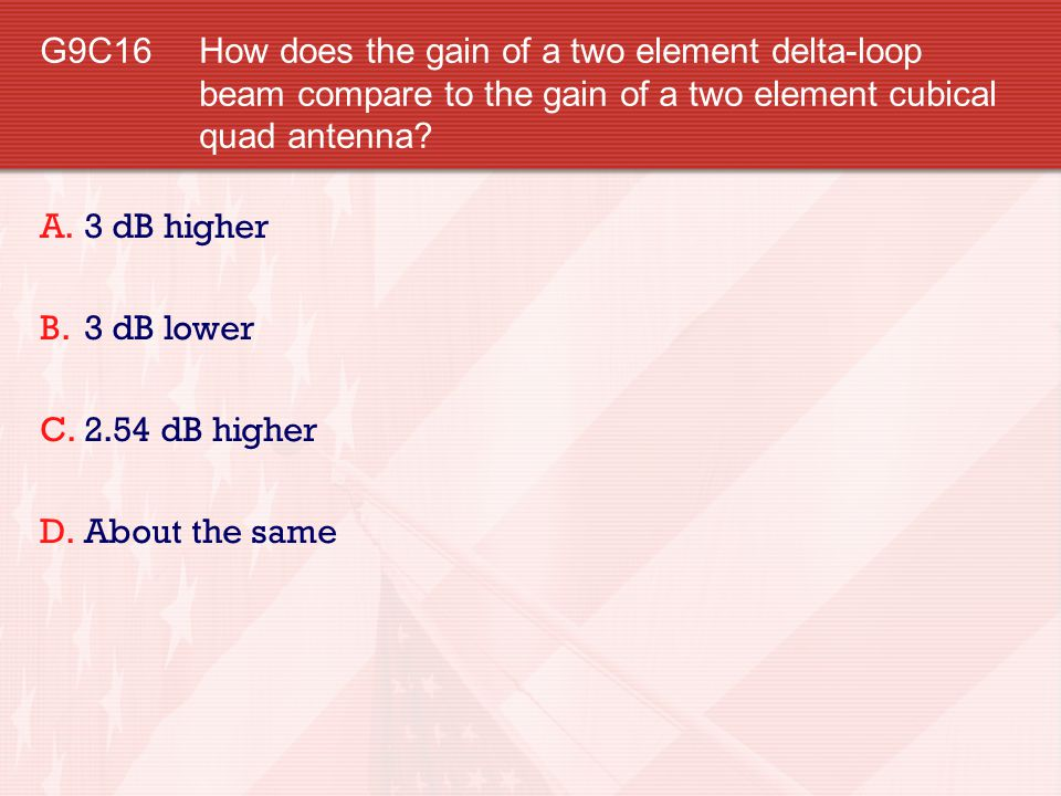 G9C16 How does the gain of a two element delta-loop beam compare to the gain of a two element cubical quad antenna