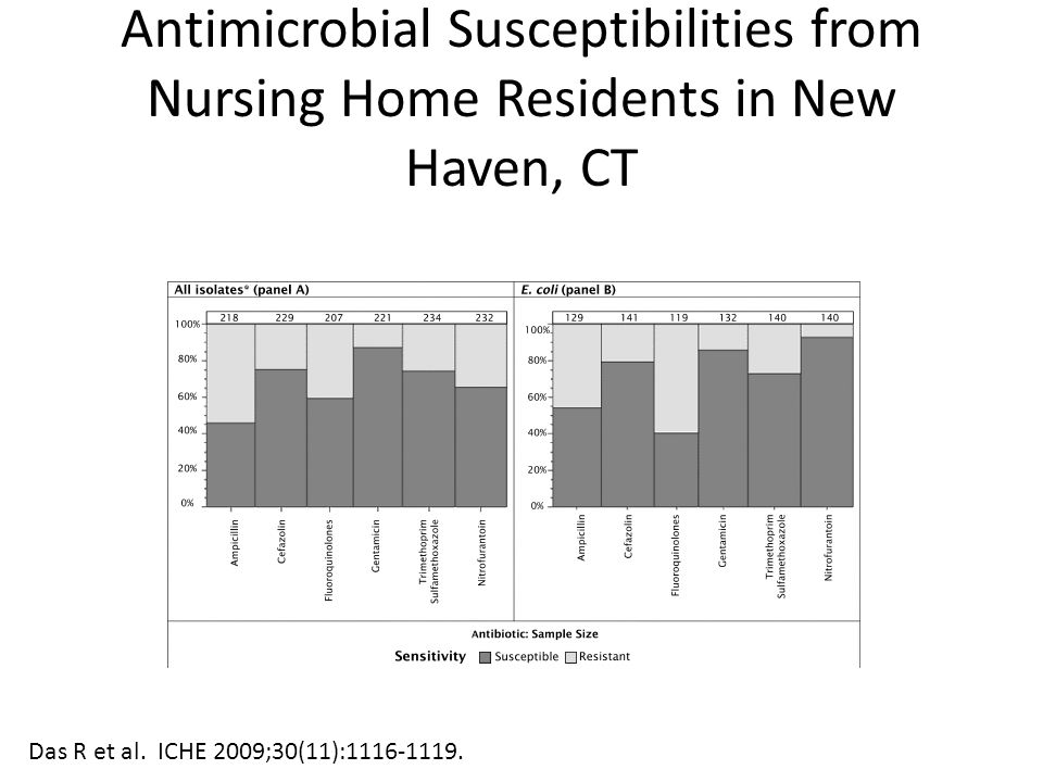 Antimicrobial Susceptibilities from Nursing Home Residents in New Haven, CT