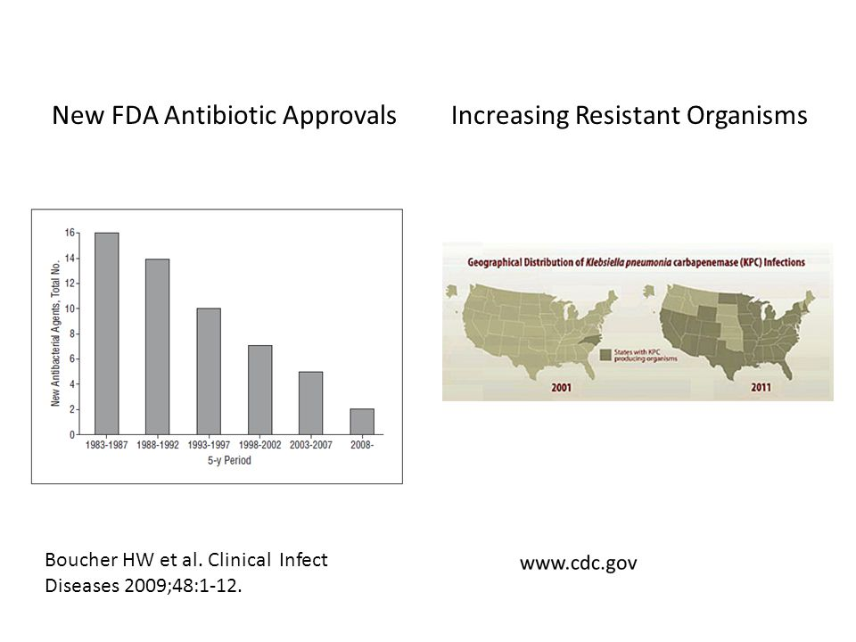 New FDA Antibiotic Approvals