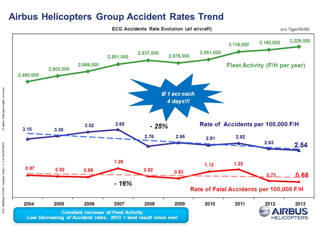 ECG Accidents Rate Evolution (all aircraft)