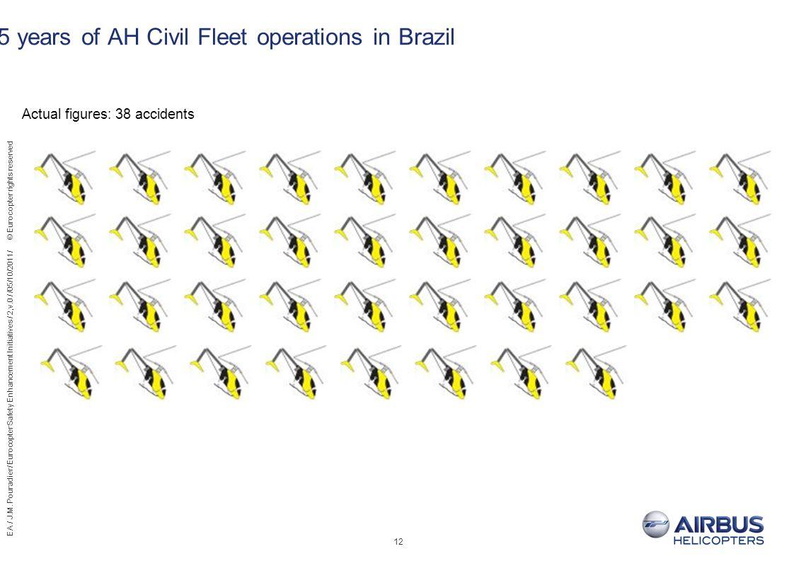 5 years of AH Civil Fleet operations in Brazil