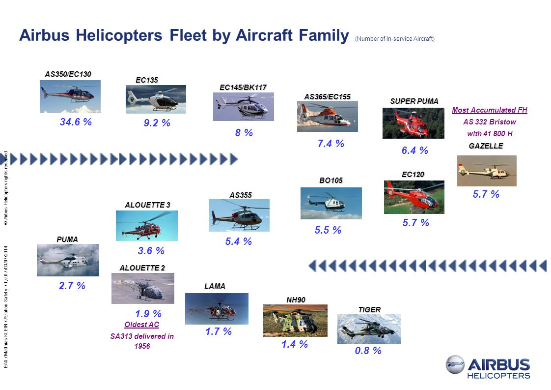 Airbus Helicopters Fleet by Aircraft Family (Number of In-service Aircraft)