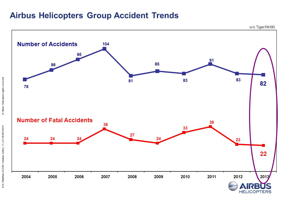 Number of Fatal Accidents