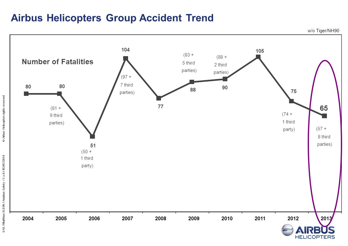 Airbus Helicopters Group Accident Trend