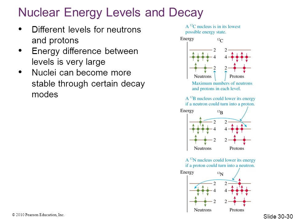 Nuclear Energy Levels and Decay