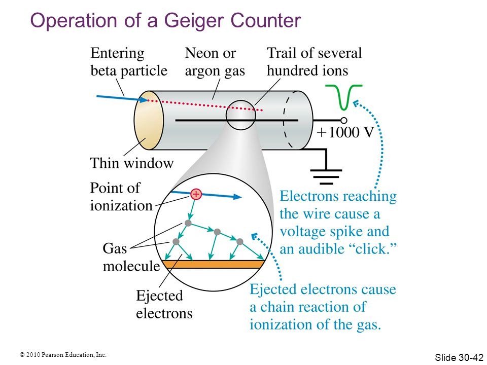 Operation of a Geiger Counter