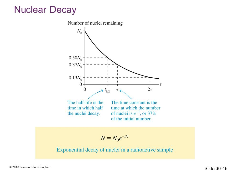 Nuclear Decay Slide 30-45