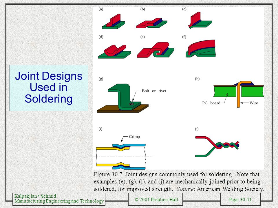Joint Designs Used in Soldering