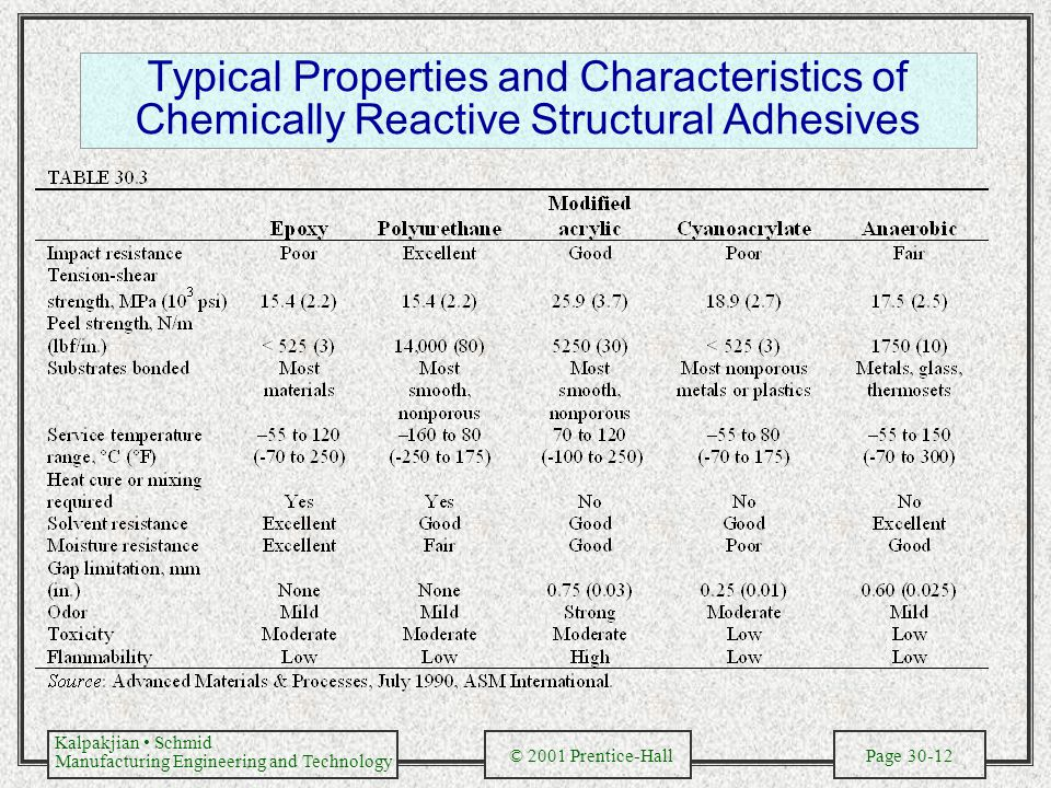 Typical Properties and Characteristics of Chemically Reactive Structural Adhesives