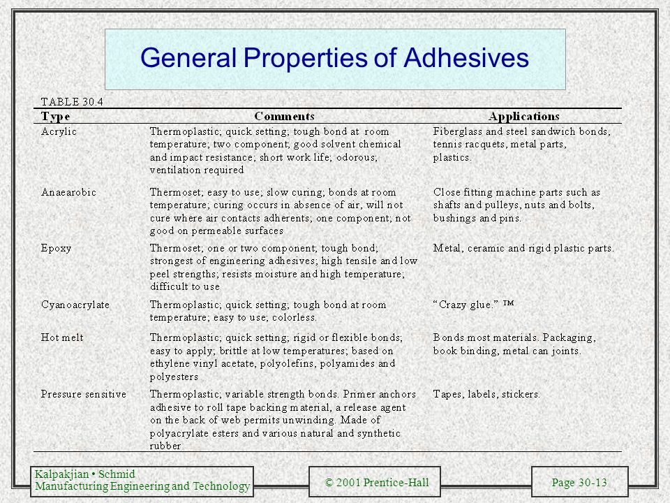 General Properties of Adhesives