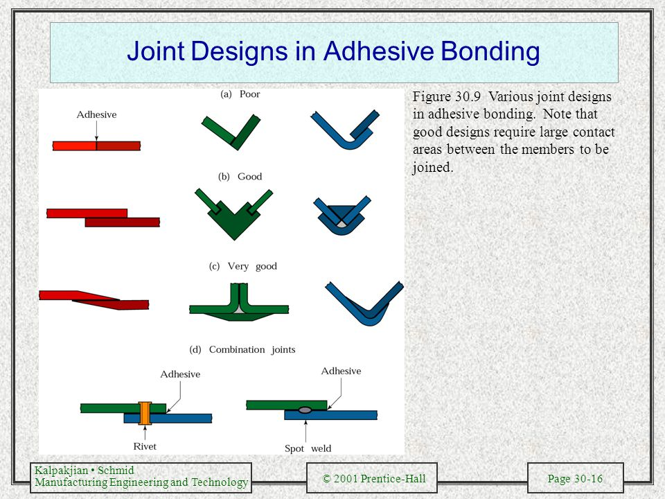 Joint Designs in Adhesive Bonding