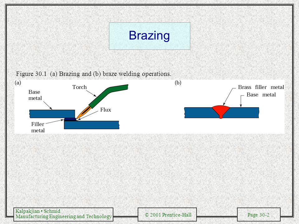 Brazing Figure 30.1 (a) Brazing and (b) braze welding operations.