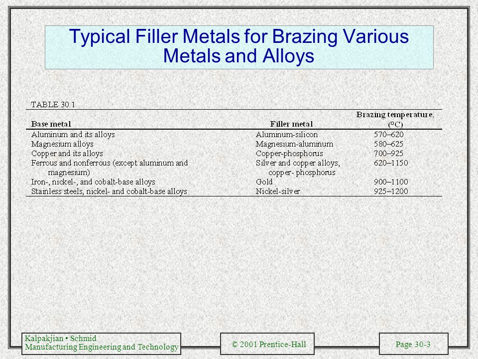 Typical Filler Metals for Brazing Various Metals and Alloys
