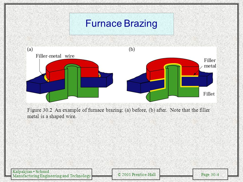 Furnace Brazing Figure 30.2 An example of furnace brazing: (a) before, (b) after.
