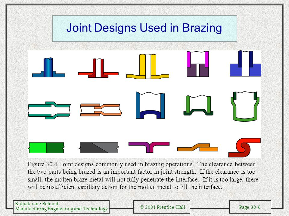 Joint Designs Used in Brazing
