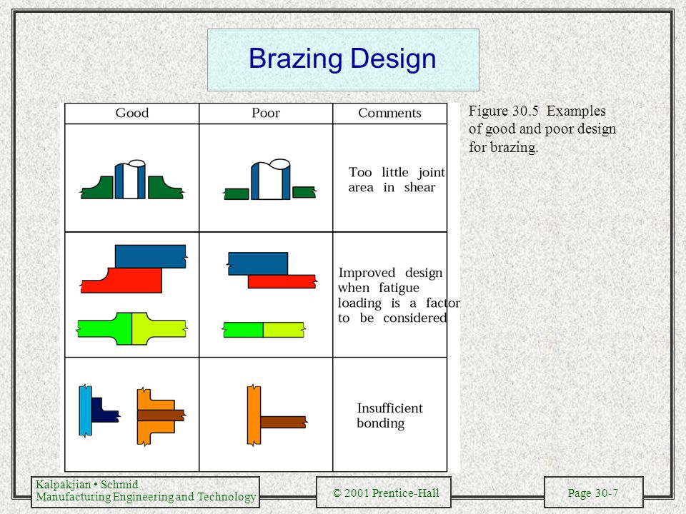 Brazing Design Figure 30.5 Examples of good and poor design for brazing.