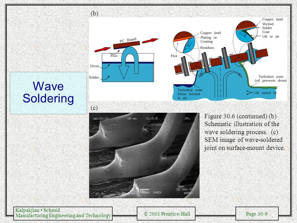 (b) Wave Soldering. (c)