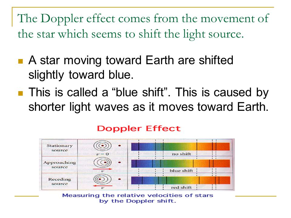 The Doppler effect comes from the movement of the star which seems to shift the light source.