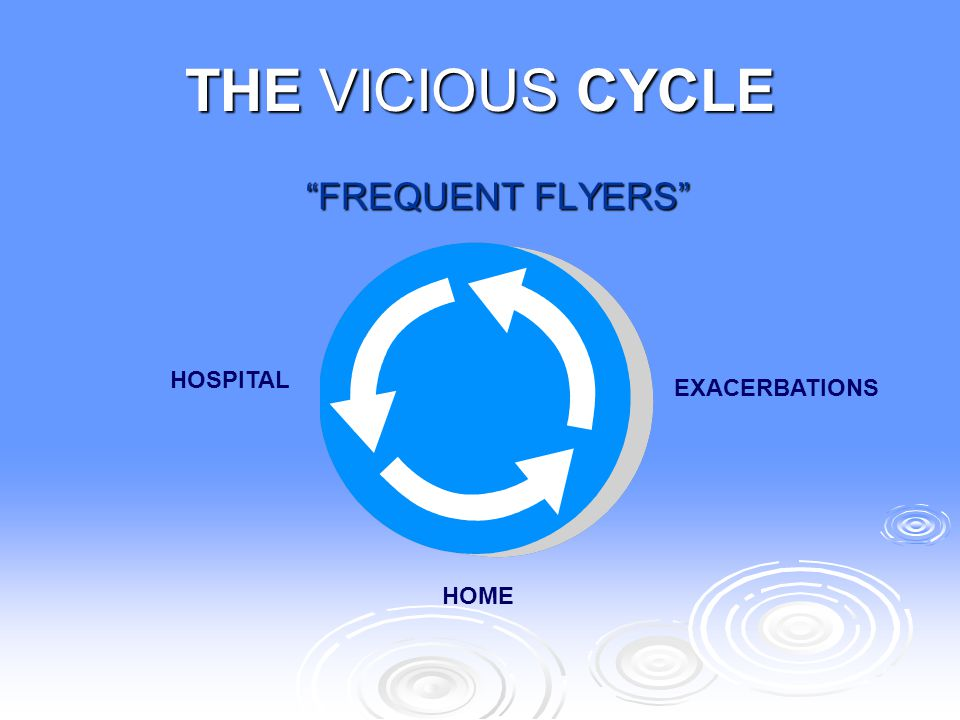 THE VICIOUS CYCLE FREQUENT FLYERS HOSPITAL EXACERBATIONS HOME