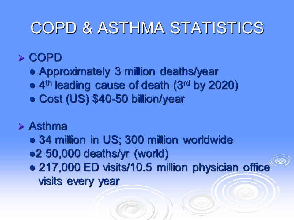 COPD & ASTHMA STATISTICS