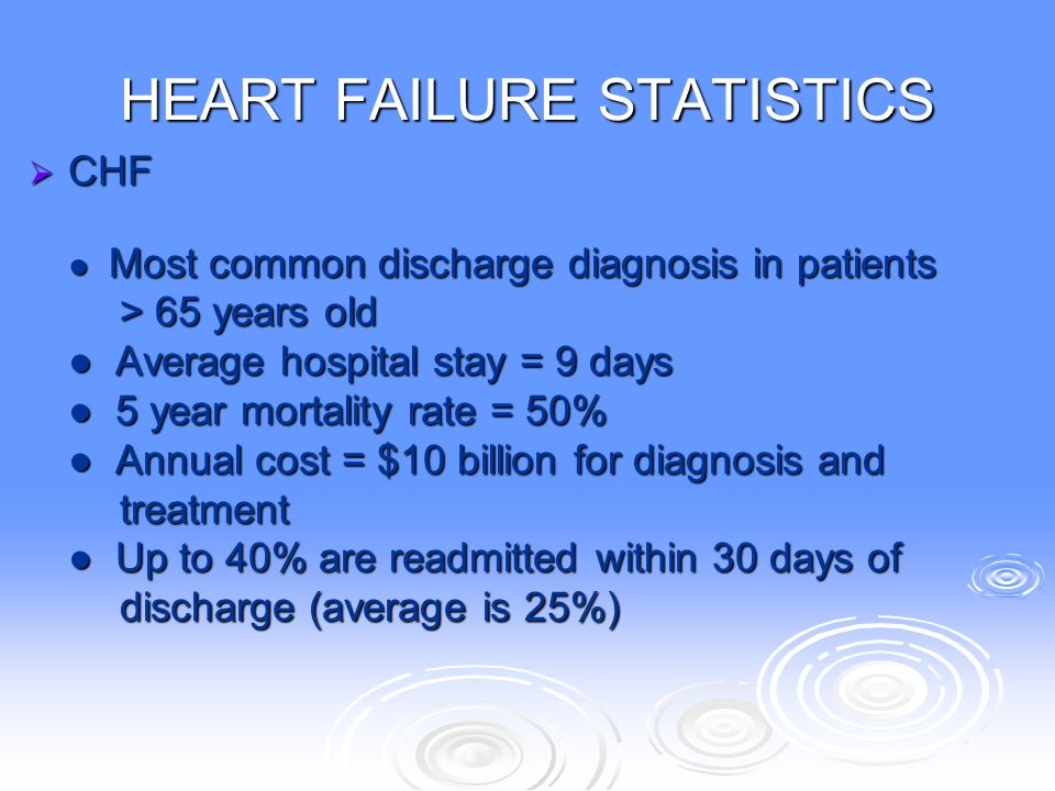HEART FAILURE STATISTICS