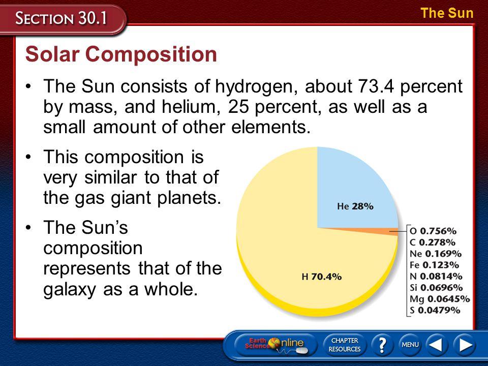 The Sun Solar Composition.