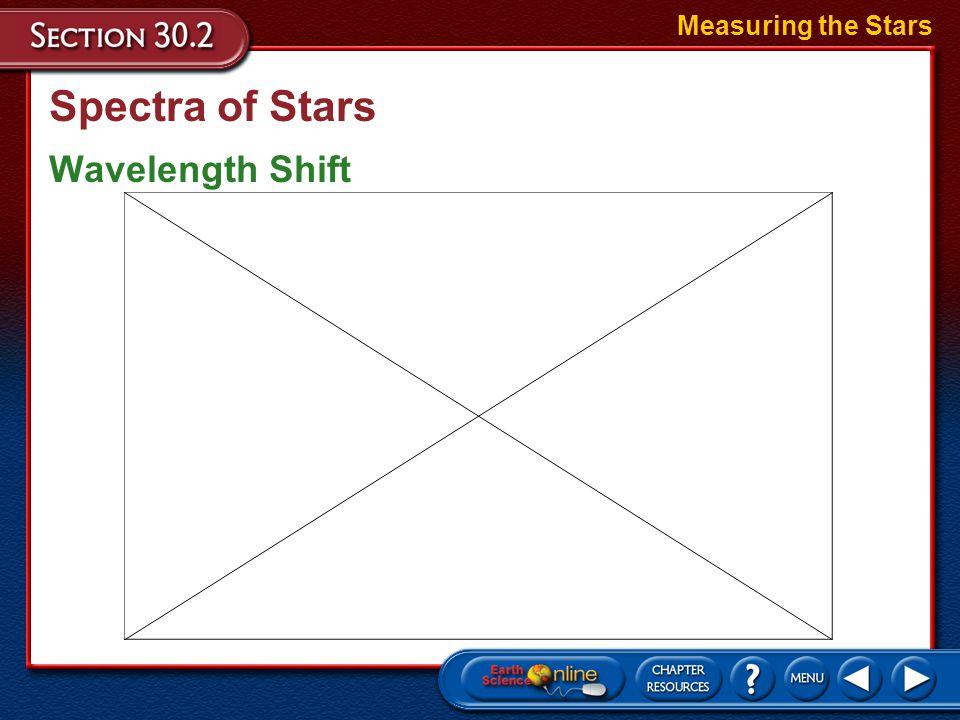 Measuring the Stars Spectra of Stars Wavelength Shift