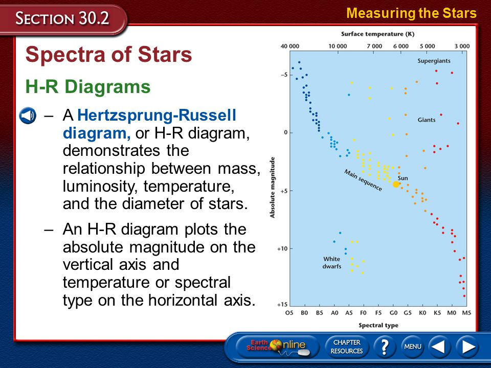Spectra of Stars H-R Diagrams