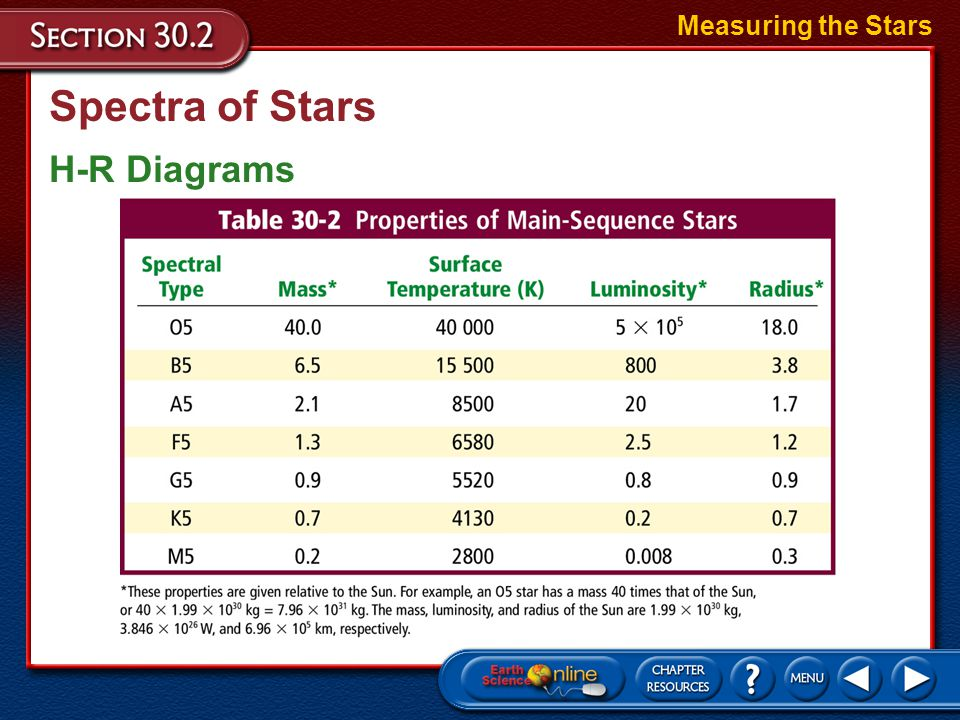 Measuring the Stars Spectra of Stars H-R Diagrams